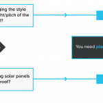 Does Your New Roof Require Planning Permission? [Flow Chart]