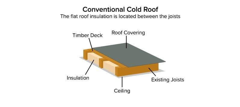 Warm Flat Roof Vs Cold Flat Roof Designs