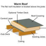 Warm Flat Roof vs Cold Flat Roof Designs