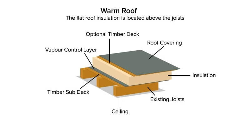 warm roof design