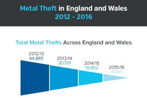 Metal Theft Down by 70% Since Scrap Metal Dealers Act [Infographic]